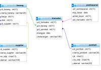 contoh database penjualan barang