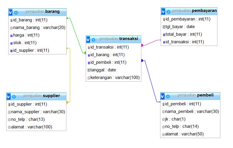 contoh database penjualan mysql
