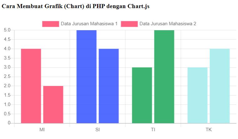 grafik (chart) dinamis di php dengan mysql