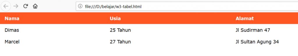 tabel html berwarna deep orange
