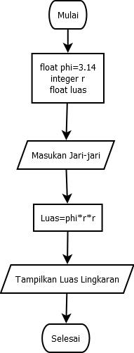 Contoh Flowchart Menghitung Luas Lingkaran Kelas Programmer