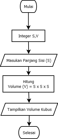 Algoritma Flowchart Menghitung Volume Balok Kubus