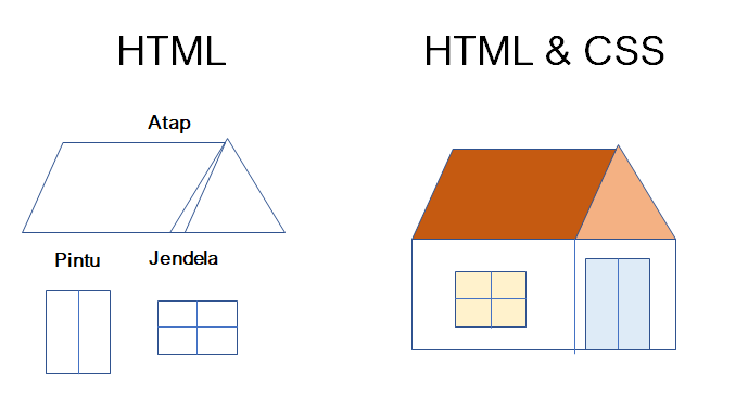 ilustrasi membuat website dengan html dan css