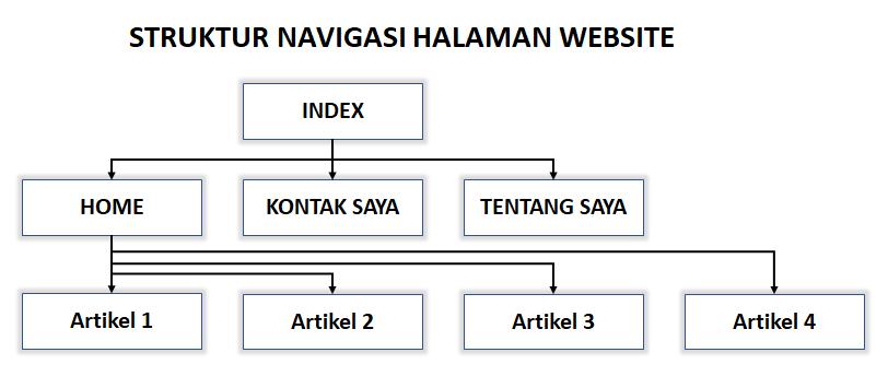 navigasi website