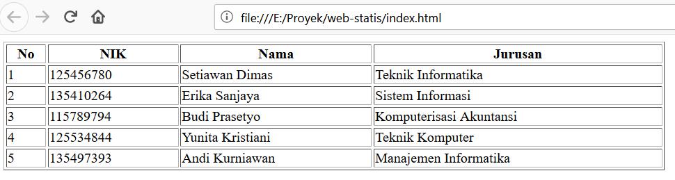 contoh web statis