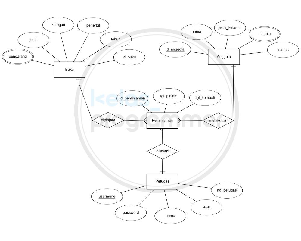 contoh ER Diagram perpustakaan