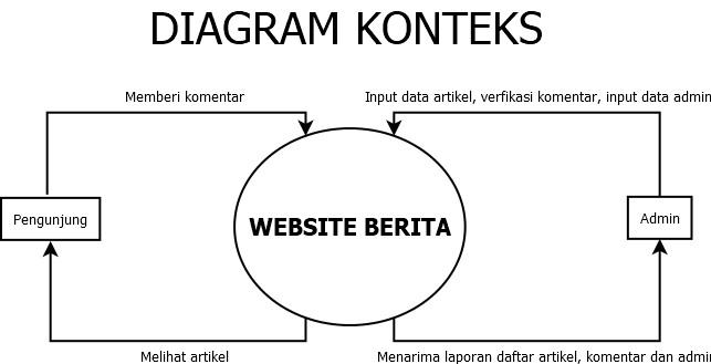 diagram konteks web dinamis