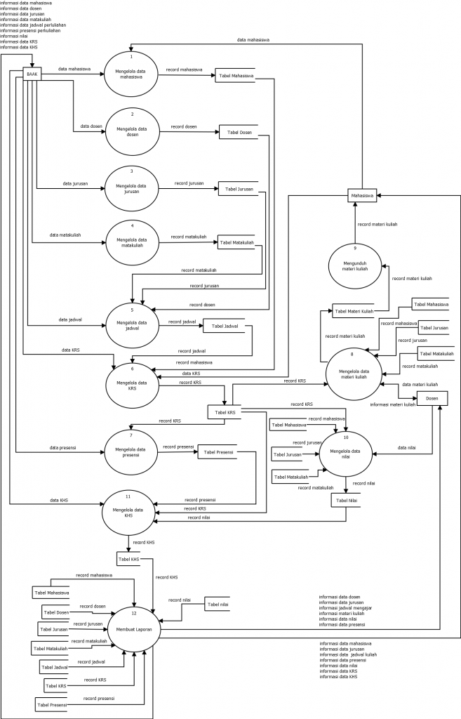 DFD level 1 sistem informasi akademik