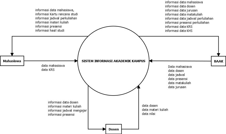 diagram konteks sistem informasi akademik